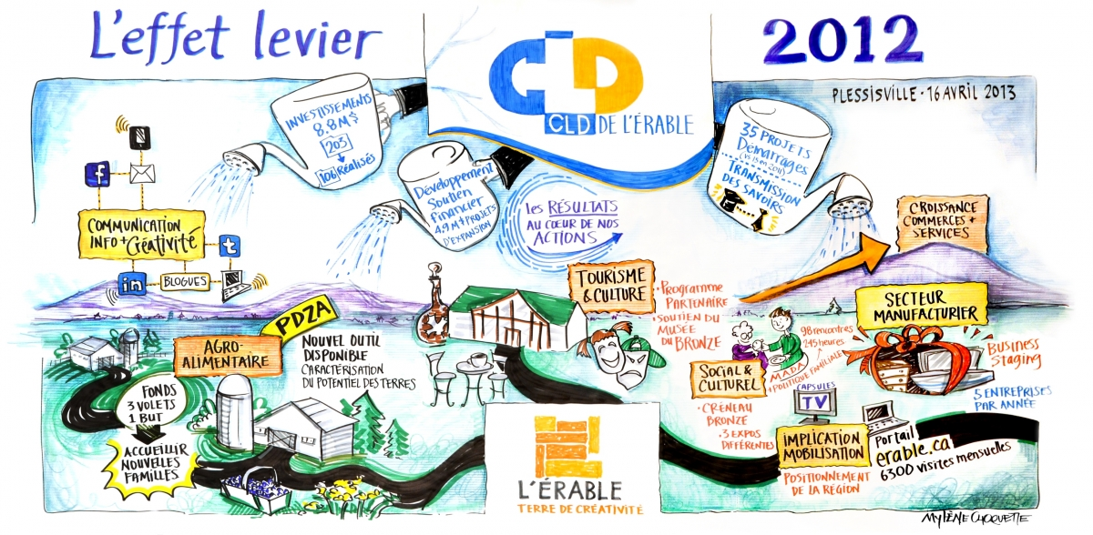 Image Fresque rapport annuel CLD de L,Érable 2012