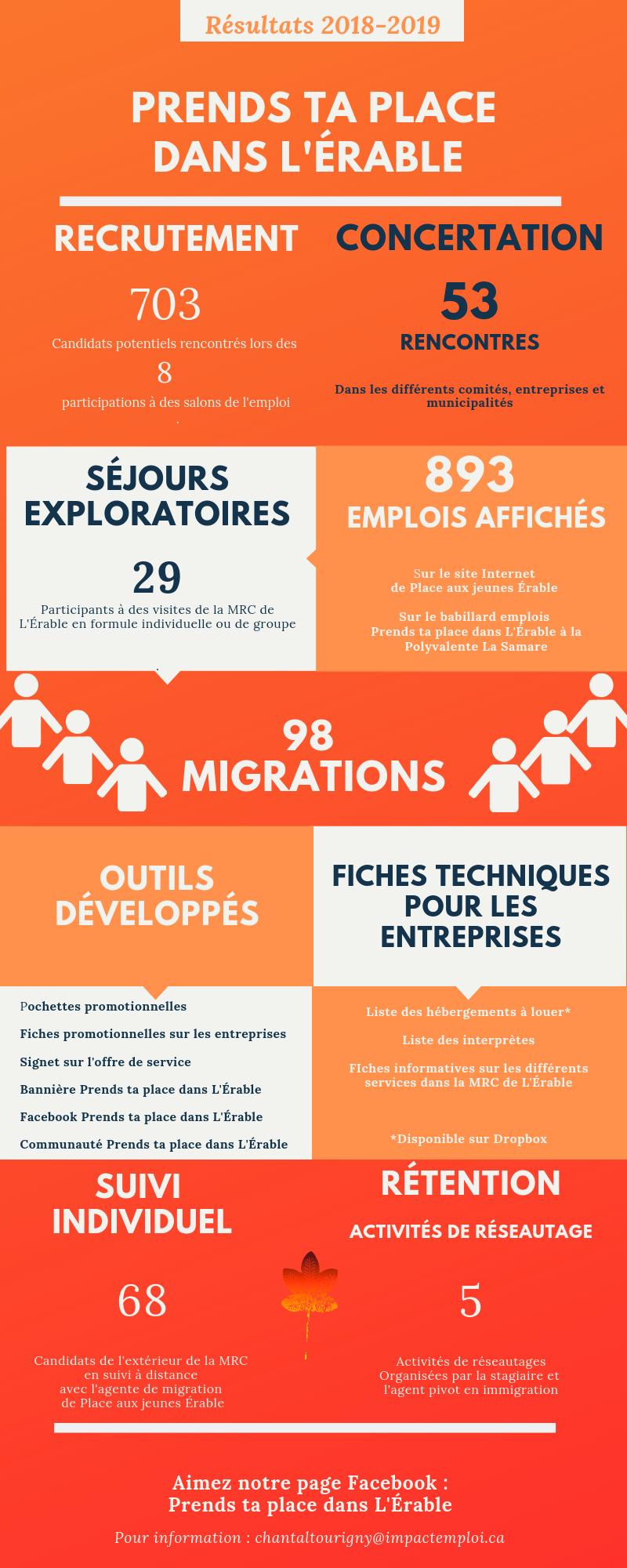 Prends ta place dans L'Érable, les résultats 2018-2019