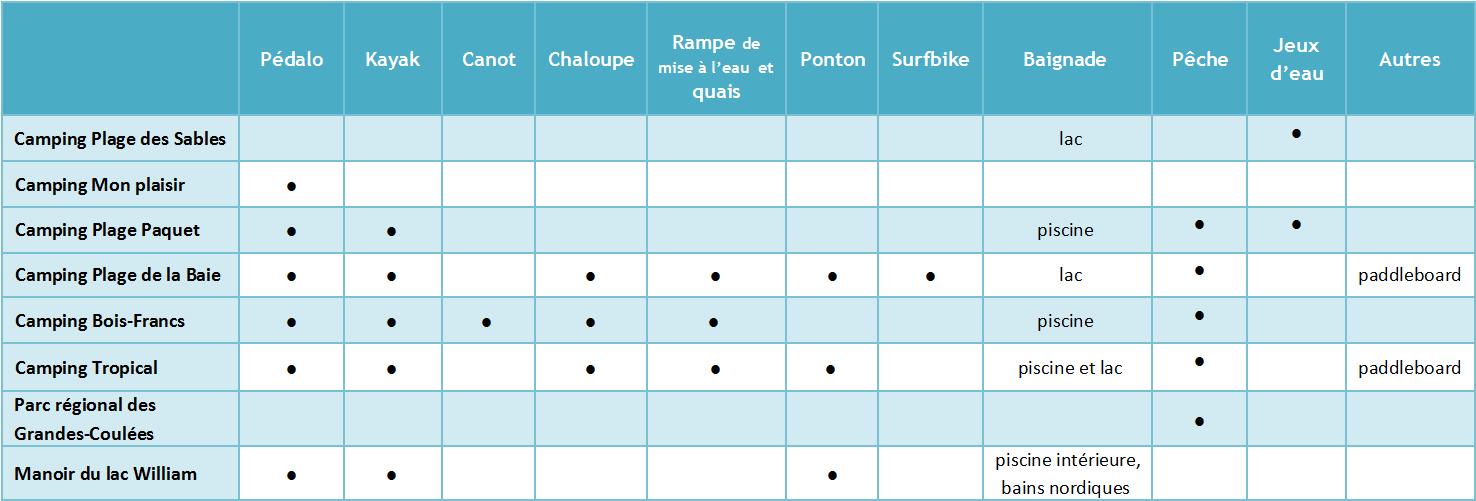 Activités aquatiques dans L'Érable