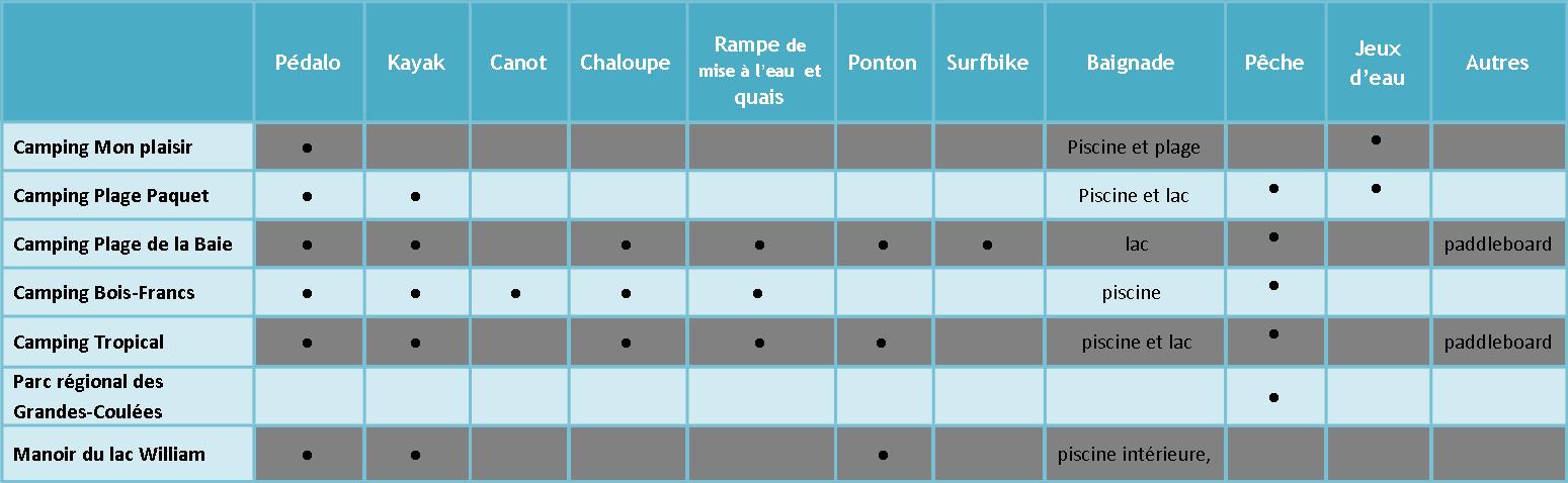 activités nautiques MRC de L'Érable